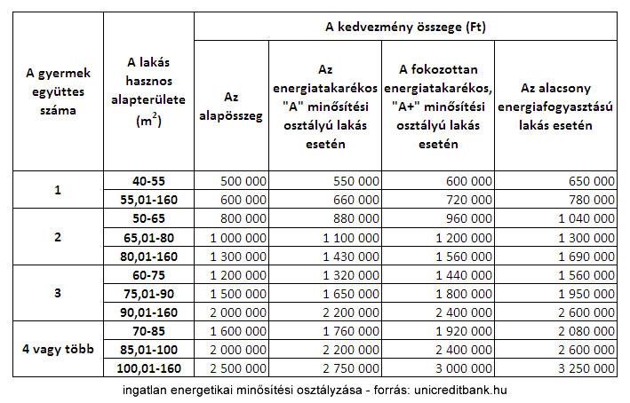 Unicredit csok energetikai kalkuláció